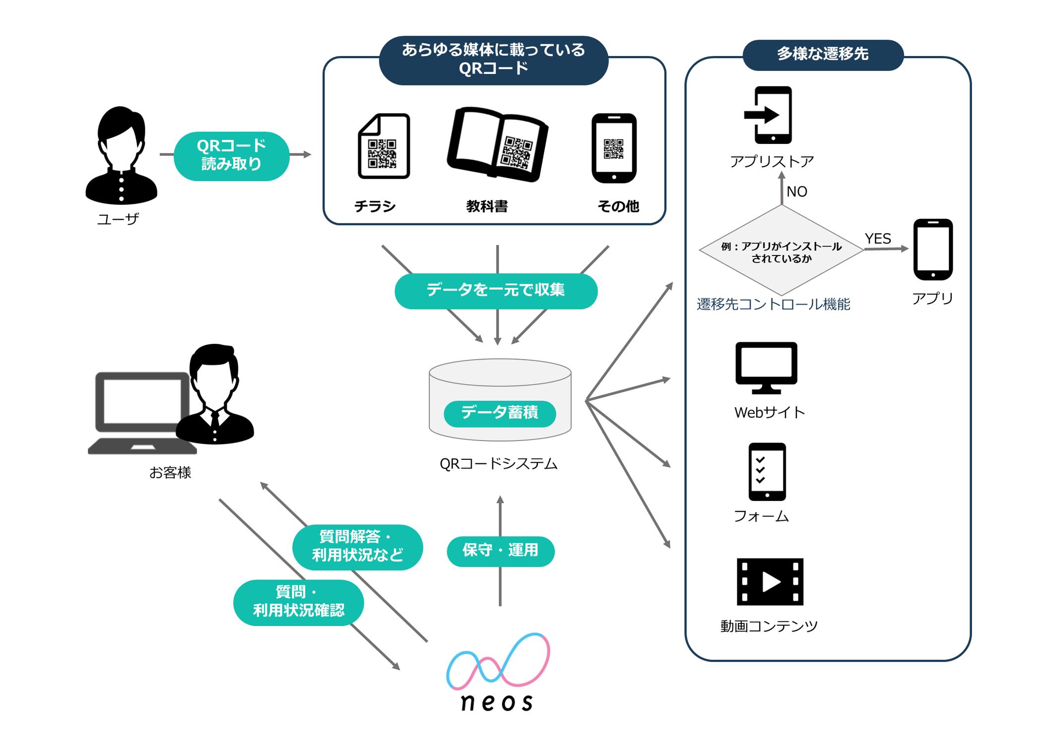 QRコード活用図