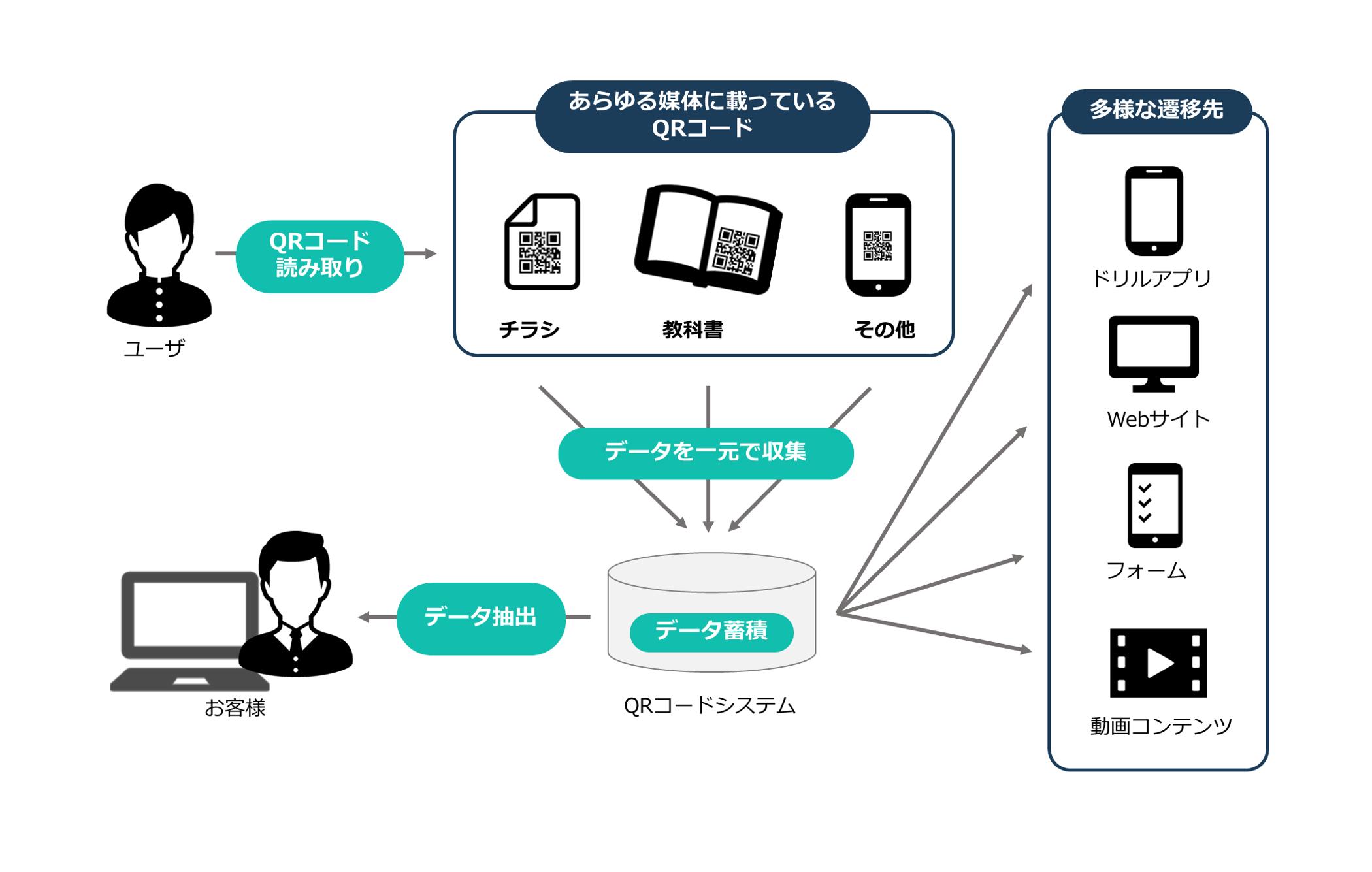 QRコード活用概念図