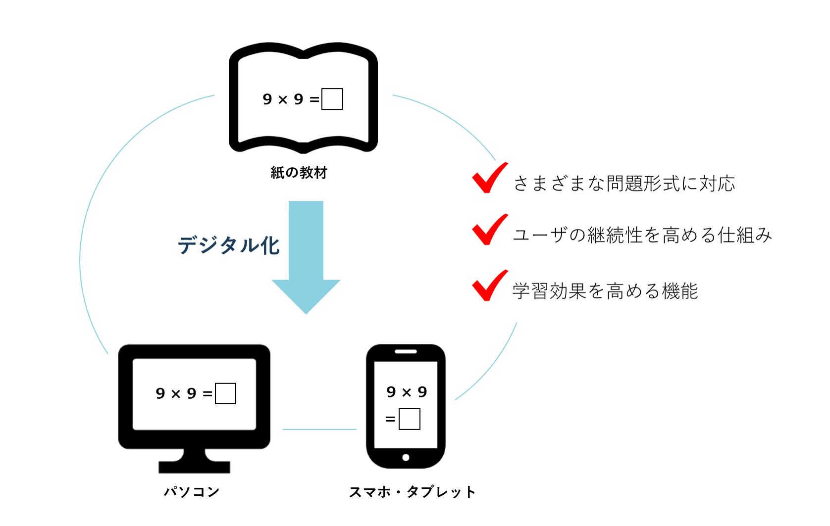 デジタルドリル作成の特徴
